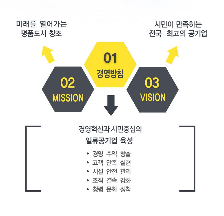 MISSION : 미래를 열어가는 명품도시 창조 , VISION : 시민이 만족하는 전국 최고의 공기업